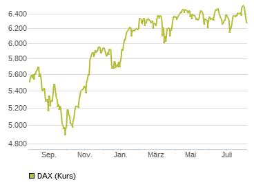 börse dax kurse